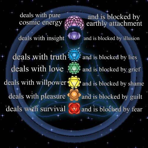 Αποτέλεσμα εικόνας για Chakra healing